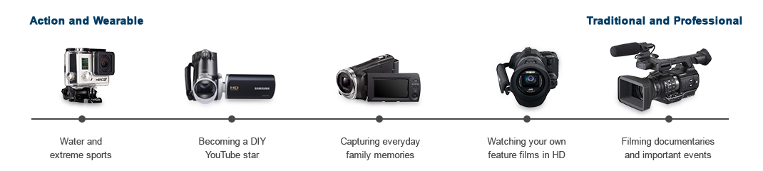 What kind of camcorder do I need?